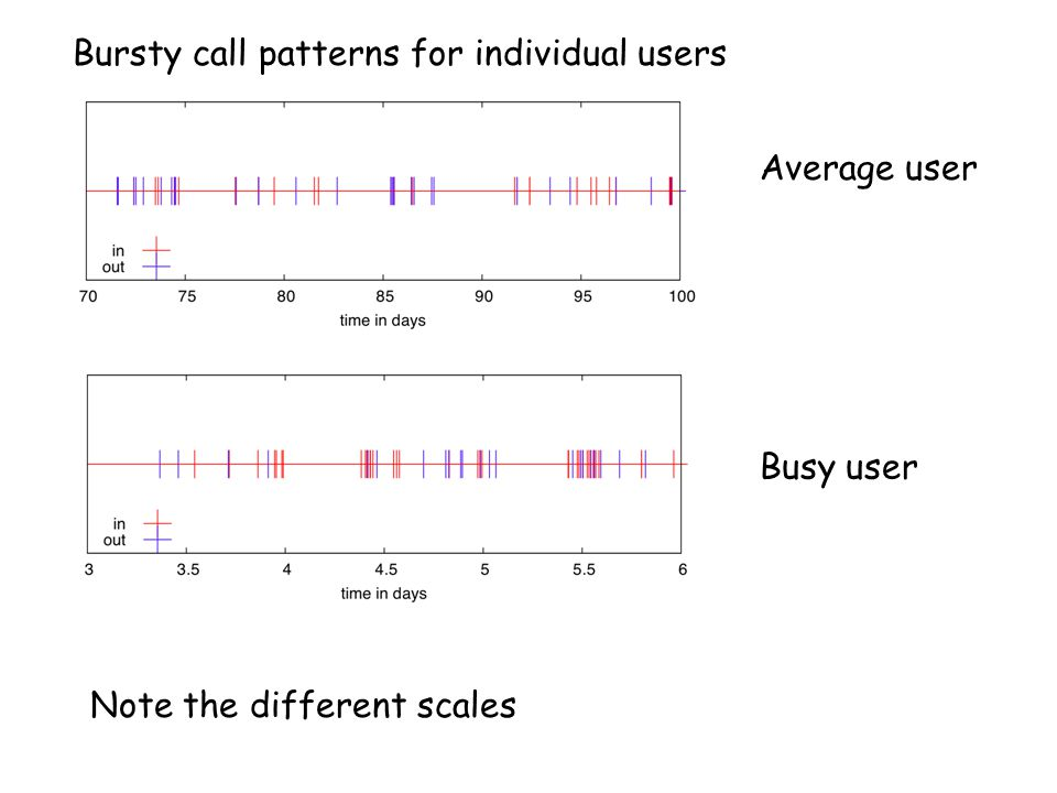 Average user Busy user Note the different scales Bursty call patterns for individual users