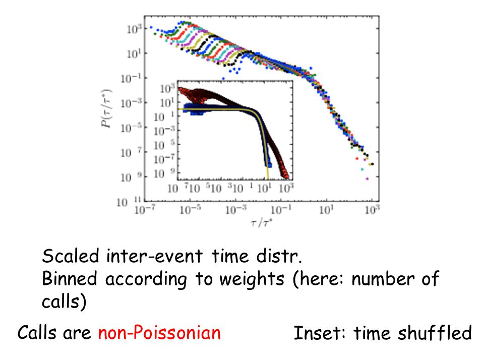 Calls are non-Poissonian Scaled inter-event time distr. Binned according to weights (here: number of calls) Inset: time shuffled