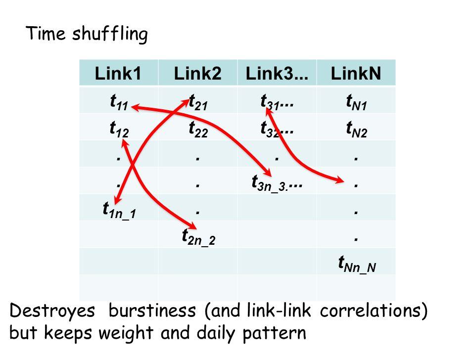 Time shuffling Link1Link2Link3...LinkN t 11 t 21 t 31...t N1 t 12 t 22 t 32...t N2......t 3n_3.....