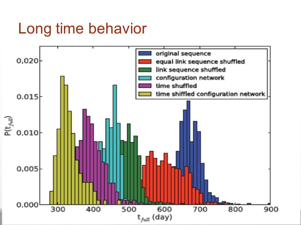 Long time behavior