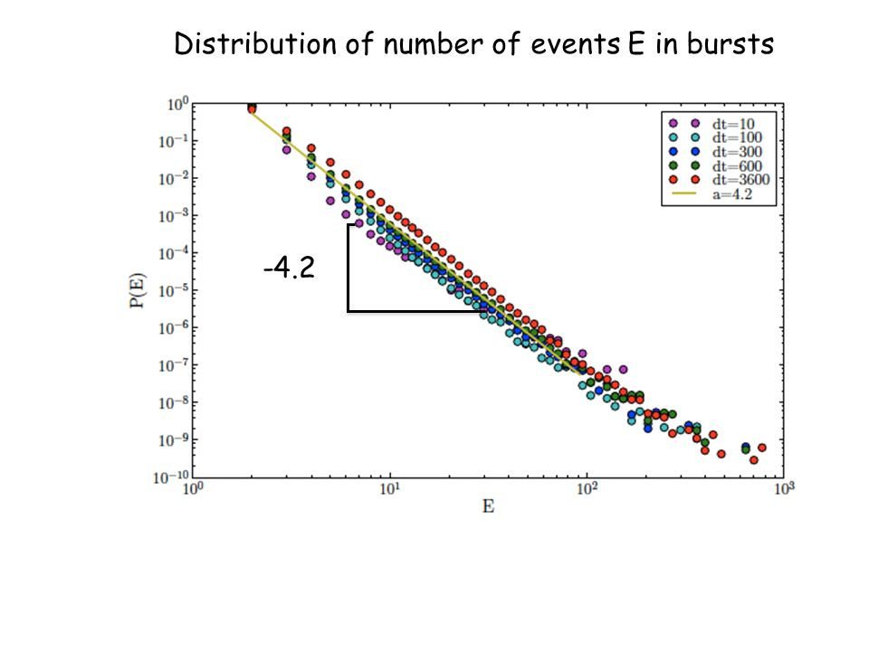 Distribution of number of events E in bursts -4.2