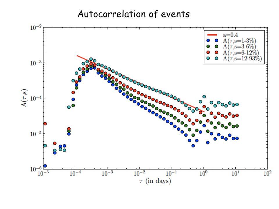 Autocorrelation of events
