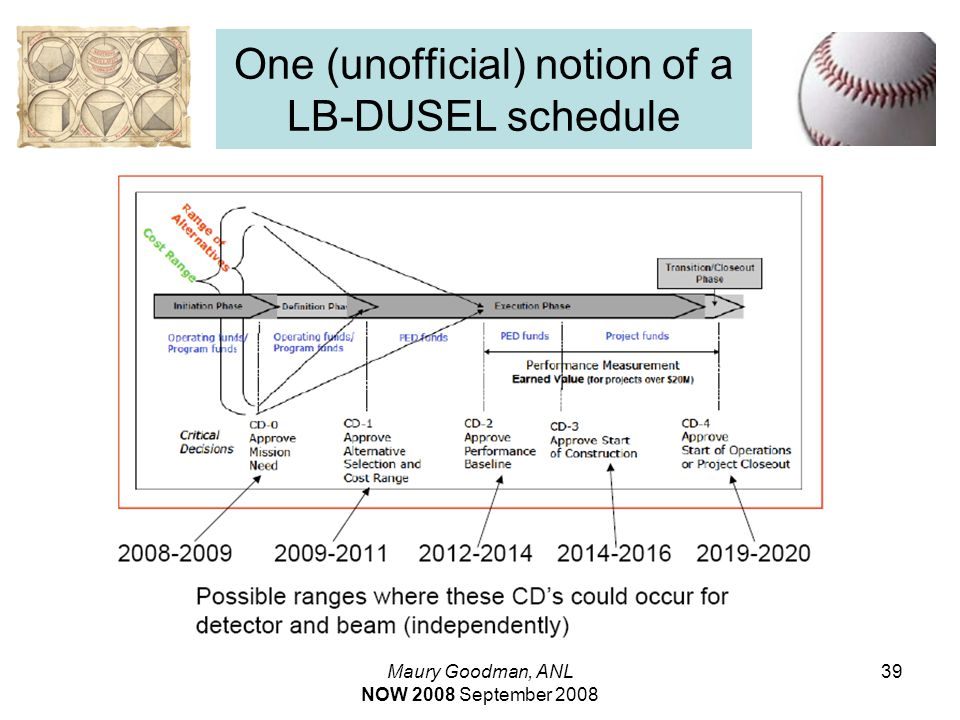 Maury Goodman, ANL NOW 2008 September 2008 39 One (unofficial) notion of a LB-DUSEL schedule