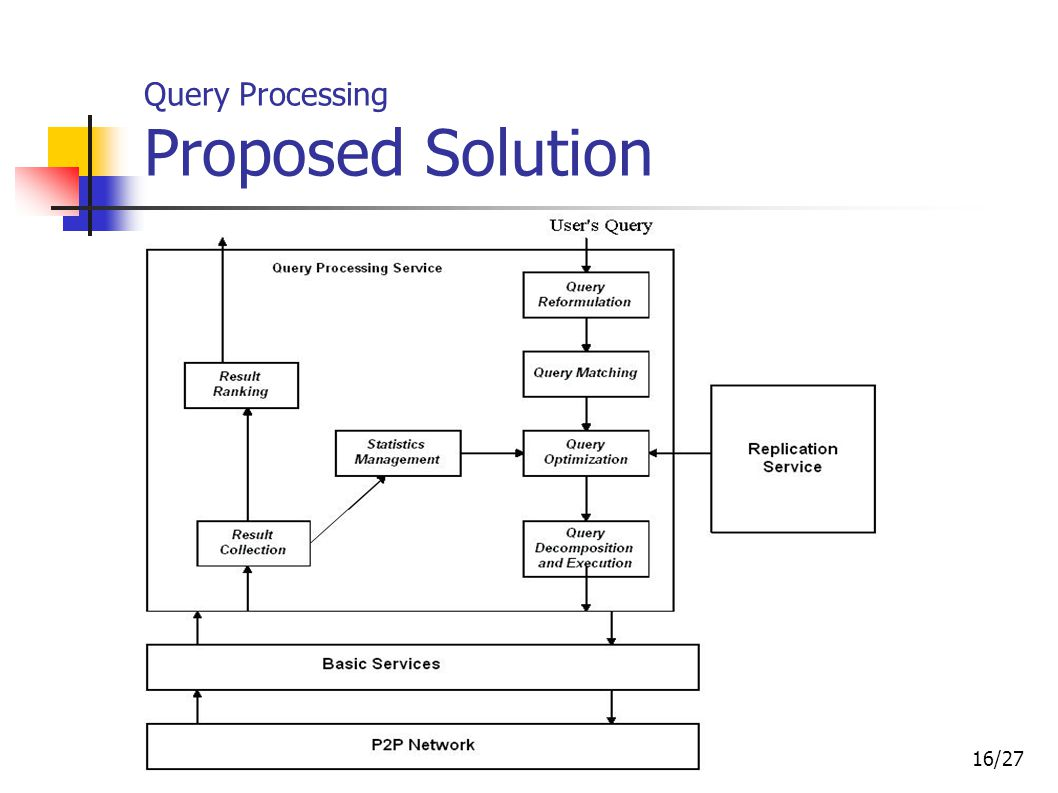 16/27 Query Processing Proposed Solution