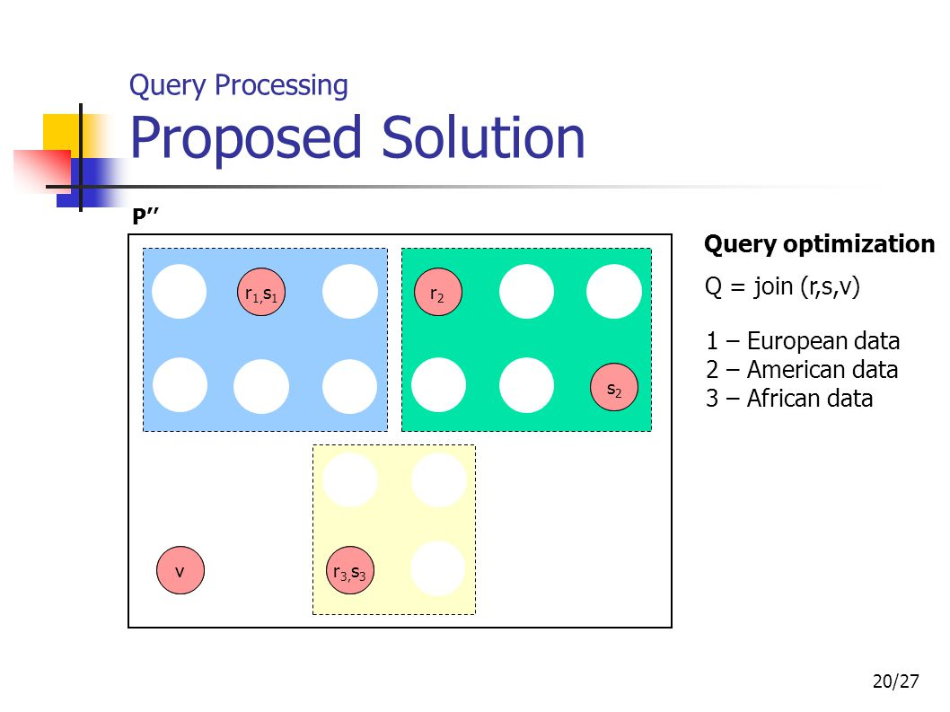 20/27 Query Processing Proposed Solution r1r1 r1r1 r 1,s 1 s1s1 t 1,u 1 r 3,s 3 t 1,u 1 v t 2,u 2 r2r2 r 2,s 2 s2s2 s2s2 r 1,s 1 r2r2 s1s1 r 3,s 3 t 2