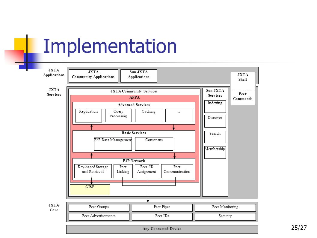 25/27 Implementation JXTA Community Applications Sun JXTA Applications JXTA Core JXTA Applications JXTA Services Sun JXTA Services Indexing Discover S