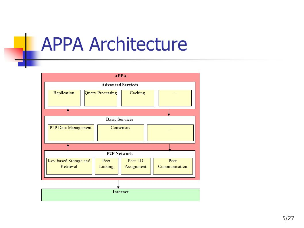5/27 APPA Architecture APPA P2P Network Key-based Storage and Retrieval Peer Linking Peer ID Assignment Peer Communication Advanced Services Replicati
