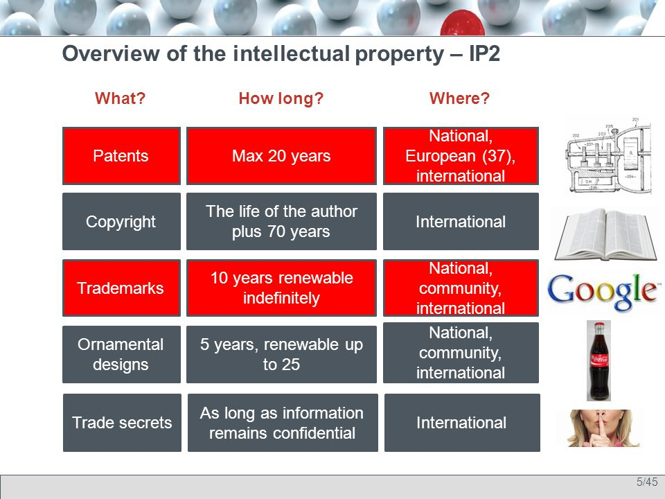 5/45 Overview of the intellectual property – IP2 What?How long?Where? Copyright The life of the author plus 70 years Trademarks 10 years renewable ind