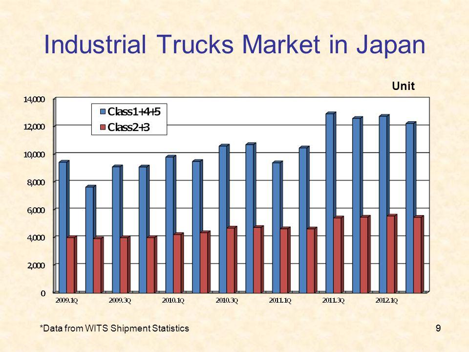 99 Industrial Trucks Market in Japan *Data from WITS Shipment Statistics Unit