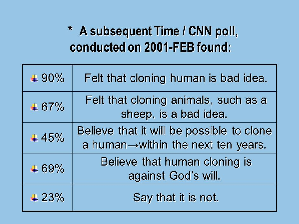 * A 1997-FEB CNN poll conducted among 1005 American adults has a margin of error of 3%. 93% 93% Felt that cloning human is bad idea. Felt that cloning