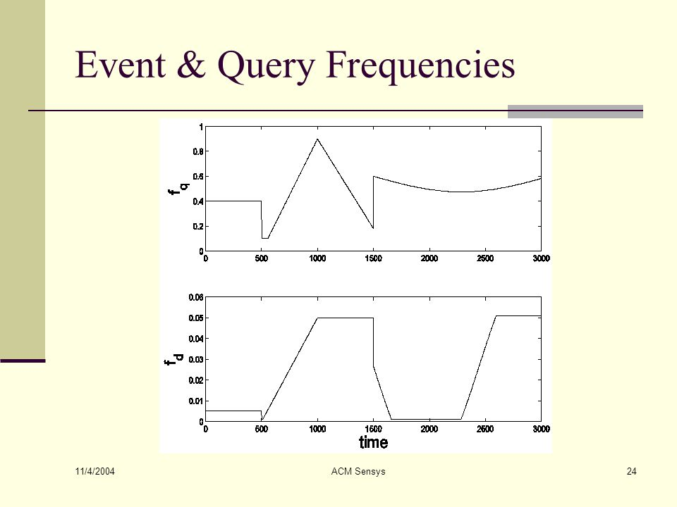 11/4/2004 ACM Sensys24 Event & Query Frequencies
