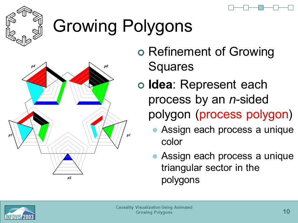 10 Causality Visualization Using Animated Growing Polygons Growing Polygons Refinement of Growing Squares Idea: Represent each process by an n-sided polygon (process polygon) Assign each process a unique color Assign each process a unique triangular sector in the polygons