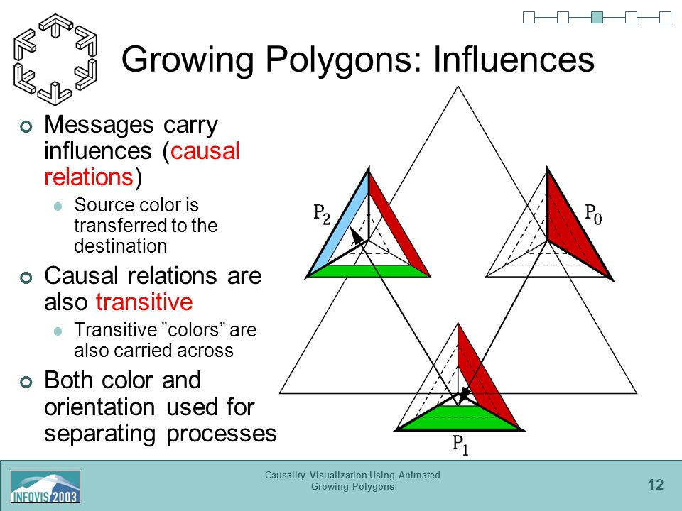 12 Causality Visualization Using Animated Growing Polygons Growing Polygons: Influences Messages carry influences (causal relations) Source color is transferred to the destination Causal relations are also transitive Transitive colors are also carried across Both color and orientation used for separating processes