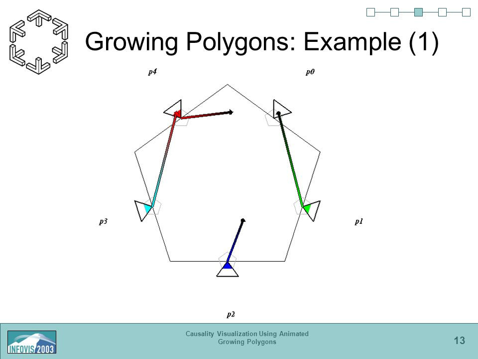 13 Causality Visualization Using Animated Growing Polygons Growing Polygons: Example (1)