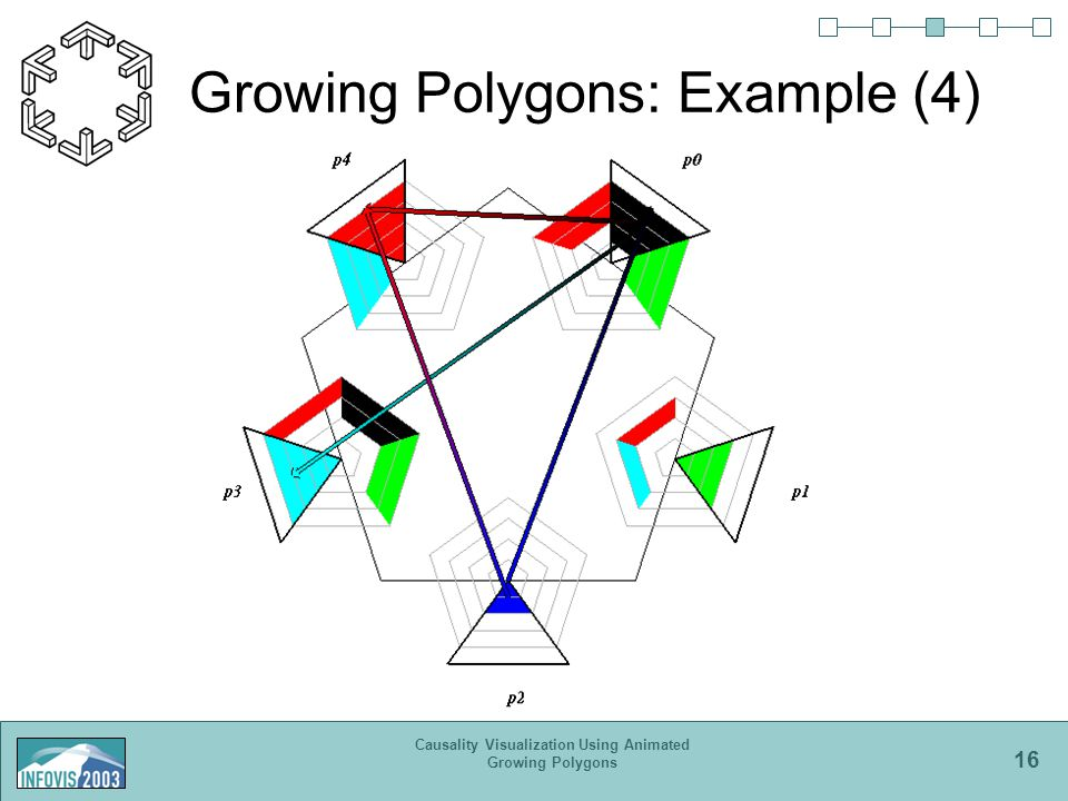 16 Causality Visualization Using Animated Growing Polygons Growing Polygons: Example (4)