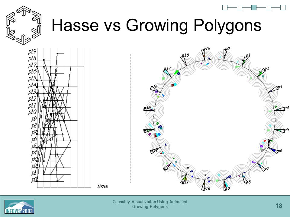 18 Causality Visualization Using Animated Growing Polygons Hasse vs Growing Polygons