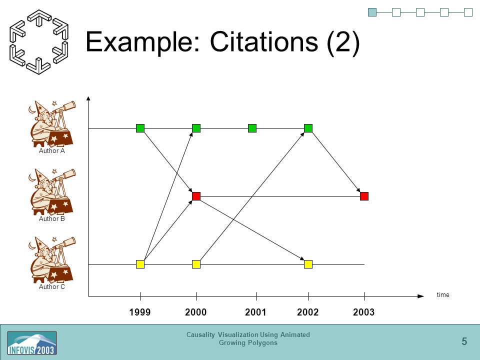 5 Causality Visualization Using Animated Growing Polygons Example: Citations (2) time Author AAuthor BAuthor C 19992000200120022003