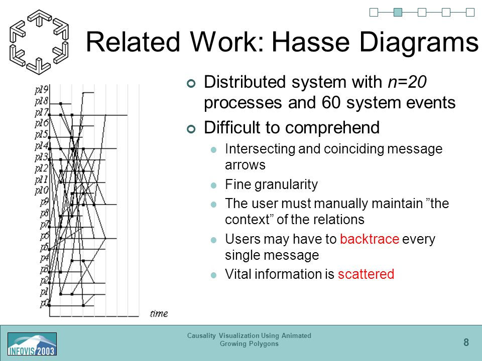 8 Causality Visualization Using Animated Growing Polygons Related Work: Hasse Diagrams Distributed system with n=20 processes and 60 system events Difficult to comprehend Intersecting and coinciding message arrows Fine granularity The user must manually maintain the context of the relations Users may have to backtrace every single message Vital information is scattered