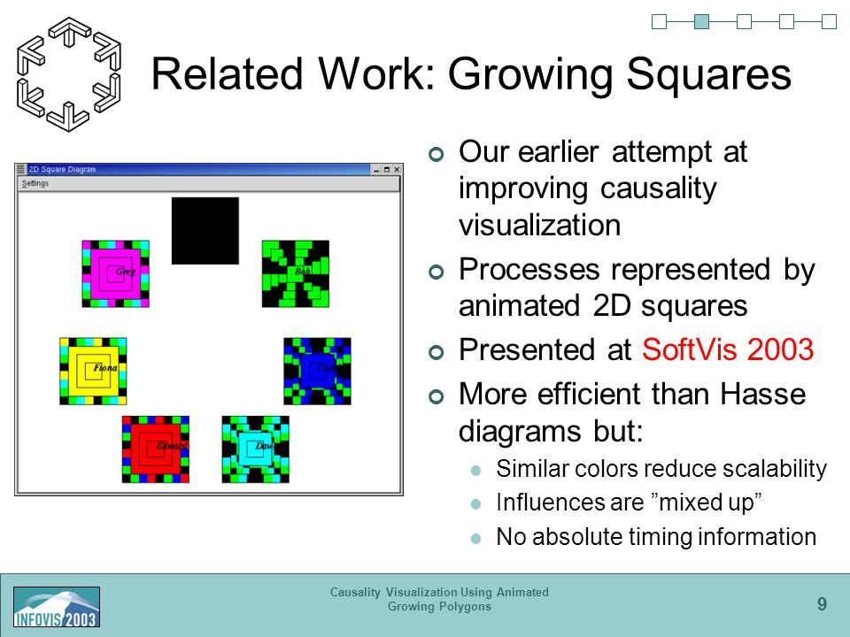 9 Causality Visualization Using Animated Growing Polygons Related Work: Growing Squares Our earlier attempt at improving causality visualization Processes represented by animated 2D squares Presented at SoftVis 2003 More efficient than Hasse diagrams but: Similar colors reduce scalability Influences are mixed up No absolute timing information