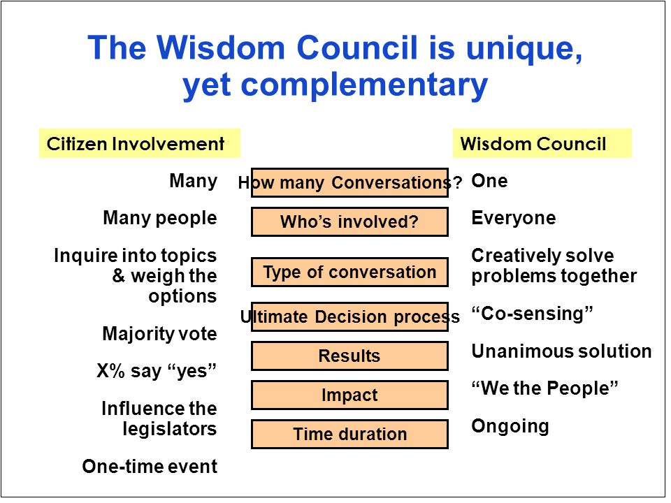 The Wisdom Council is unique, yet complementary Who's involved.