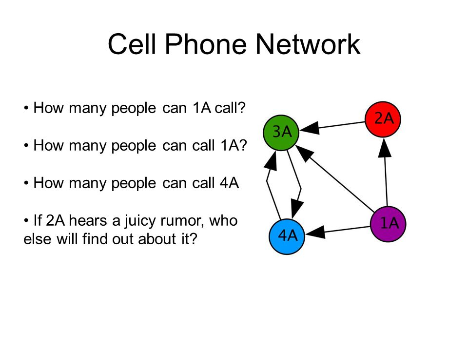 Cell Phone Network How many people can 1A call? How many people can call 1A? How many people can call 4A If 2A hears a juicy rumor, who else will find