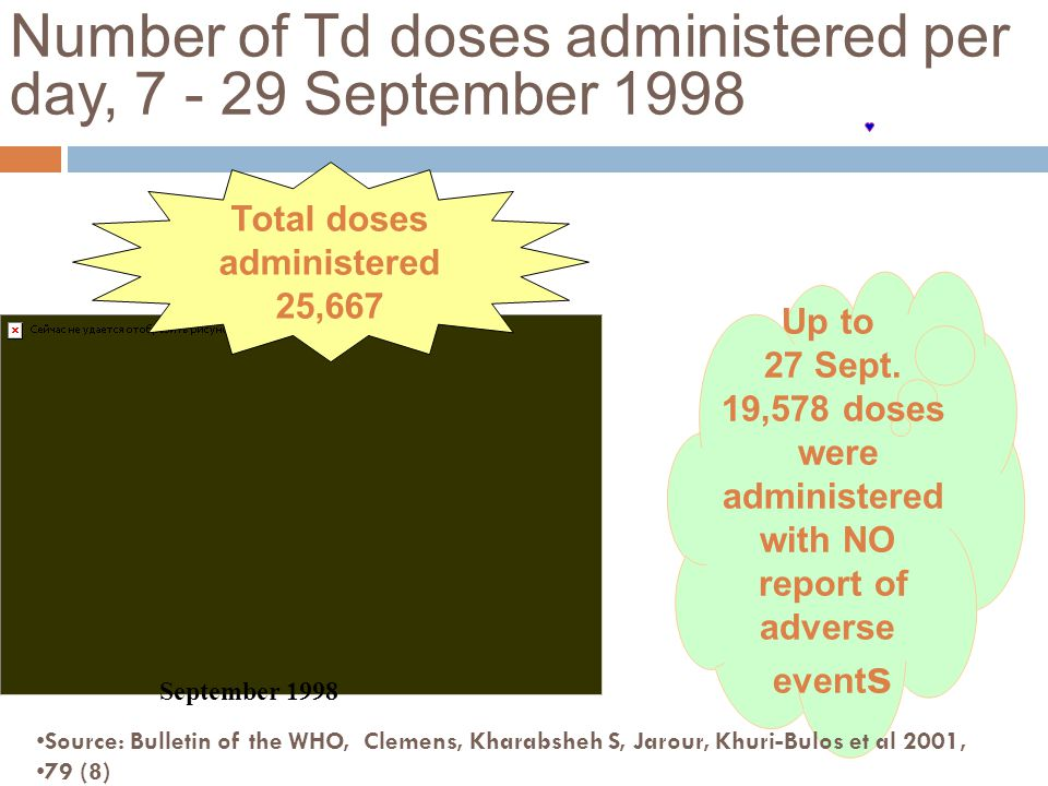 Number of Td doses administered per day, 7 - 29 September 1998 September 1998 Total doses administered 25,667 Up to 27 Sept.
