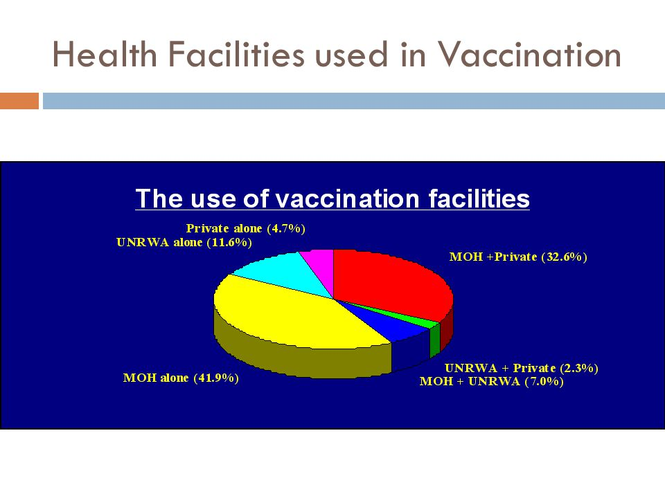 Health Facilities used in Vaccination