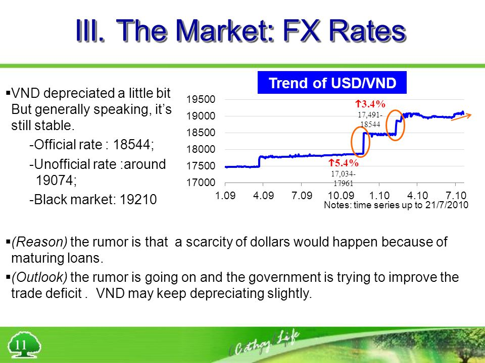 III. The Market: FX Rates Trend of USD/VND  3.4% 17,491- 18544  5.4% 17,034- 17961  (Reason) the rumor is that a scarcity of dollars would happen b