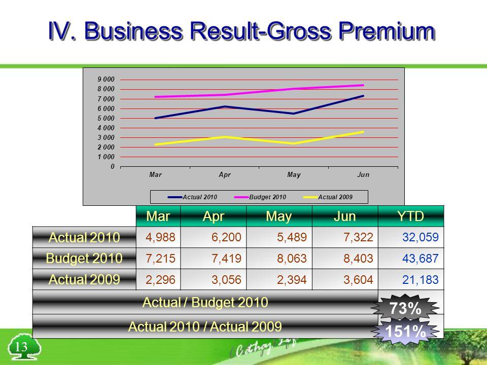 IV. Business Result-Gross Premium MarAprMayJunYTD Actual 2010 4,9886,2005,4897,32232,059 Budget 2010 7,2157,4198,0638,40343,687 Actual 2009 2,2963,056