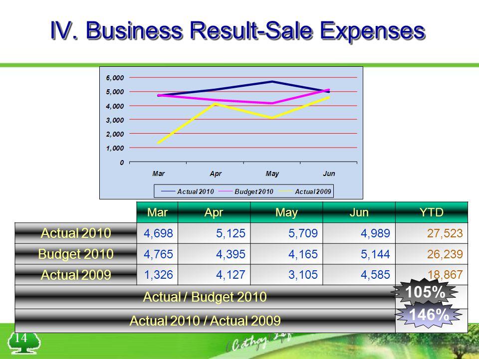 IV. Business Result-Sale Expenses MarAprMayJunYTD Actual 2010 4,6985,1255,7094,98927,523 Budget 2010 4,7654,3954,1655,14426,239 Actual 2009 1,3264,127