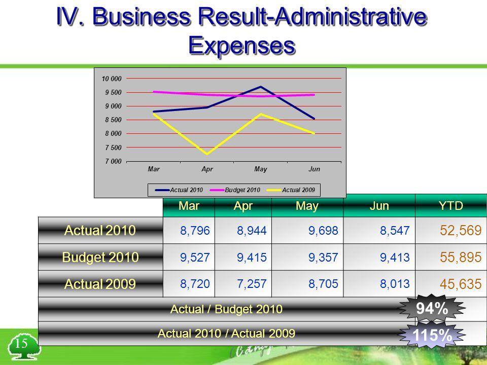 IV. Business Result-Administrative Expenses MarAprMayJunYTD Actual 2010 8,7968,9449,6988,547 52,569 Budget 2010 9,5279,4159,3579,413 55,895 Actual 200