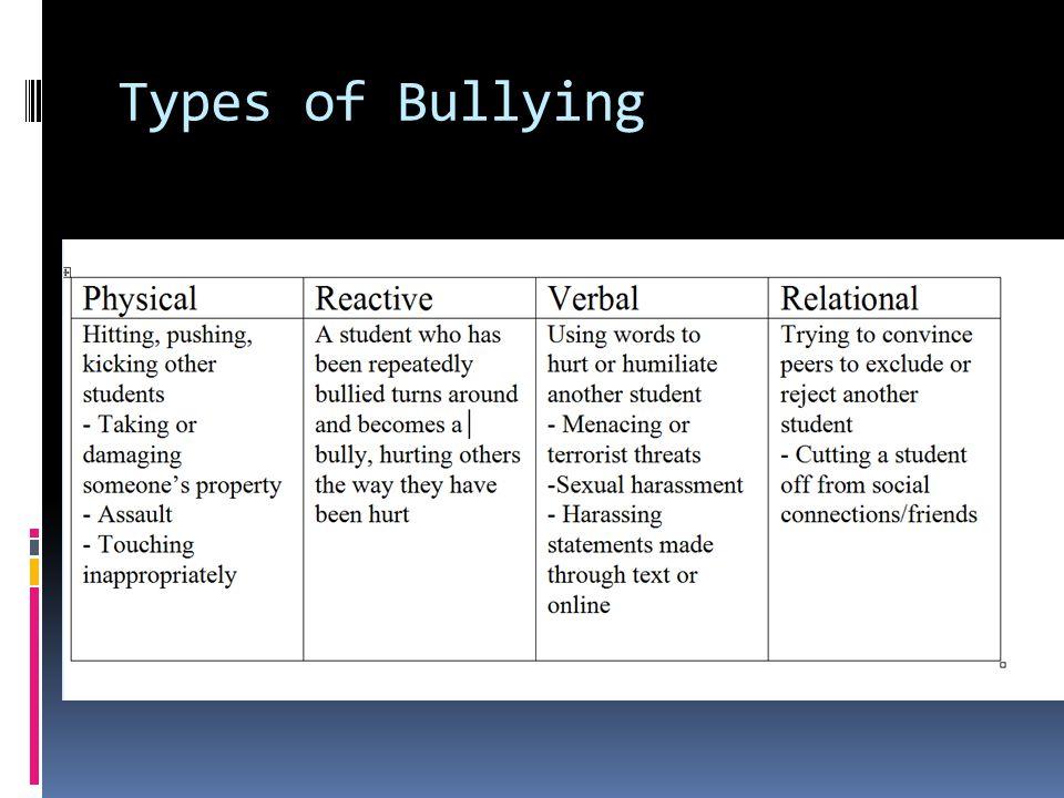 How common is bullying. Nansel et al.