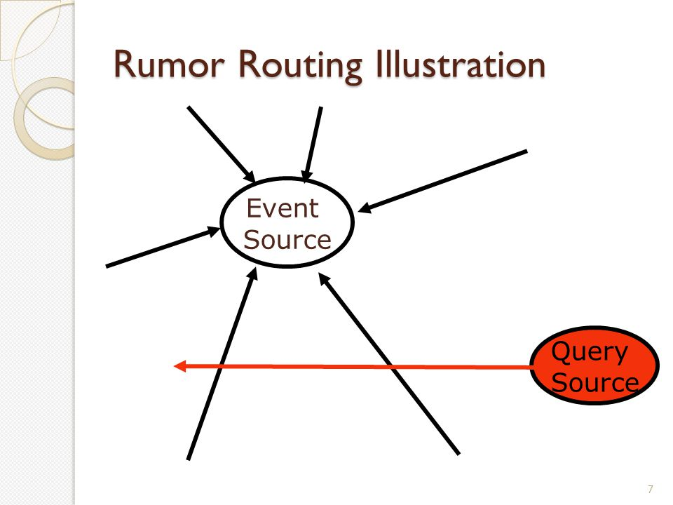Rumor Routing Illustration 7 Event Source Query Source