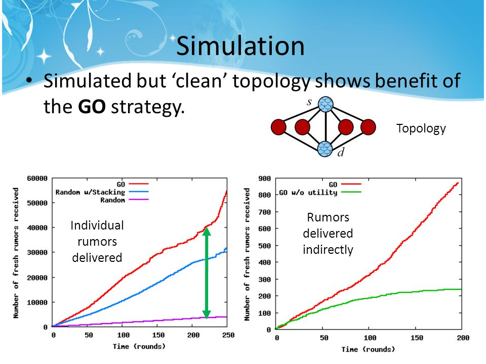 Topology Simulation Simulated but 'clean' topology shows benefit of the GO strategy.