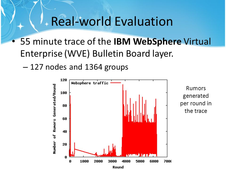Real-world Evaluation 55 minute trace of the IBM WebSphere Virtual Enterprise (WVE) Bulletin Board layer.