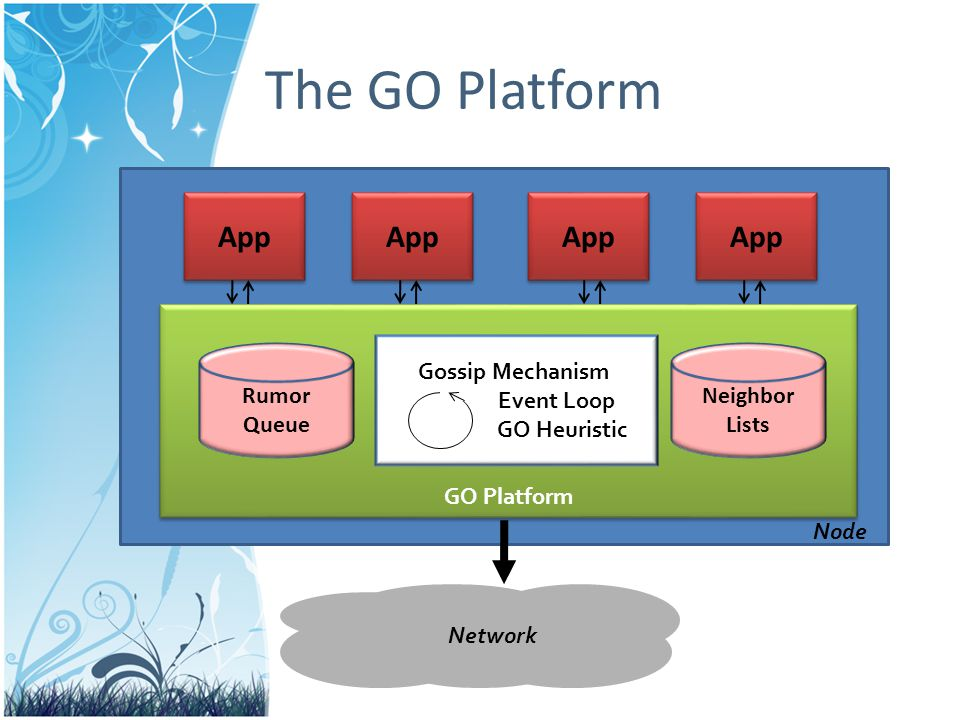 The GO Platform App GO Platform Node Rumor Queue Neighbor Lists Gossip Mechanism Event Loop GO Heuristic Network