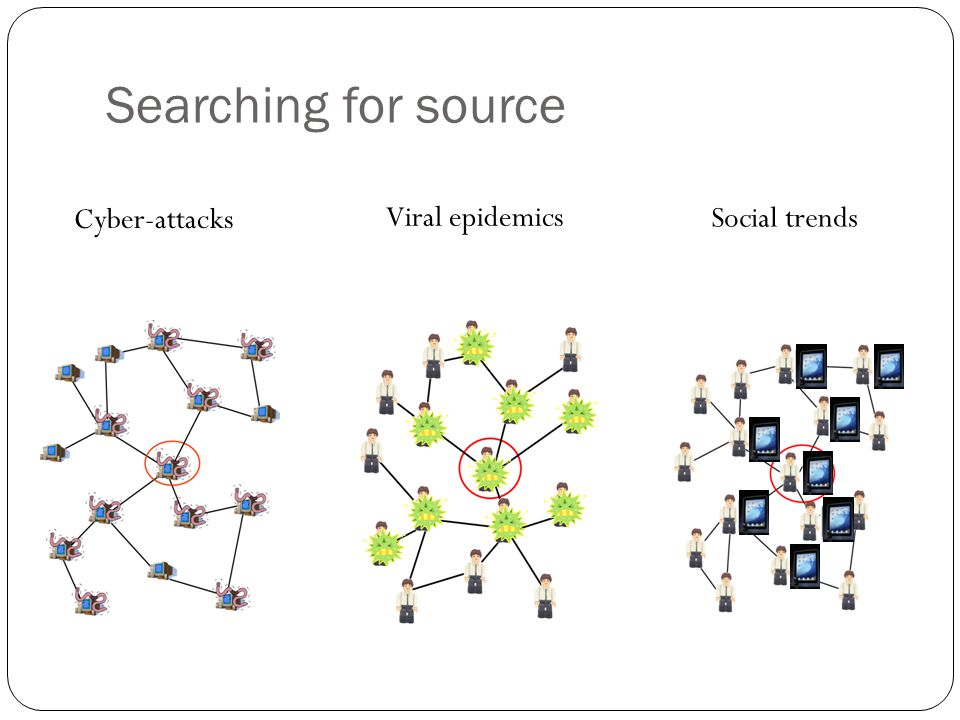 Cyber-attacks Viral epidemics Social trends Searching for source