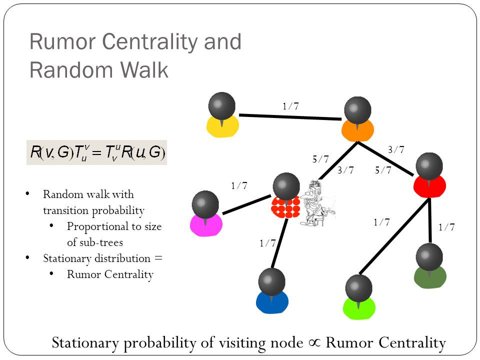 Rumor Centrality and Random Walk Stationary probability of visiting node  Rumor Centrality 1/7 5/7 1/7 3/7 1/7 5/7 Random walk with transition probab