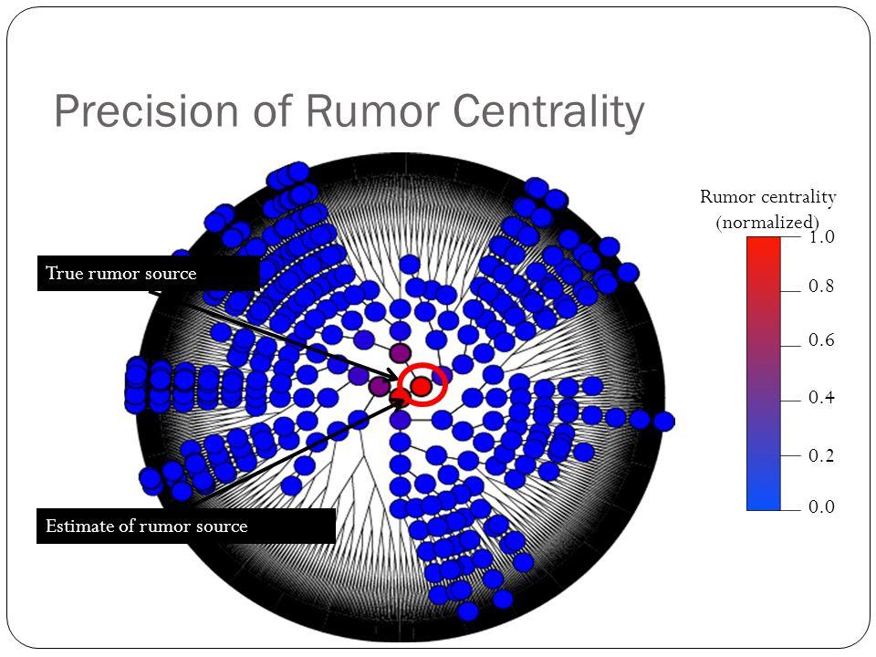 Precision of Rumor Centrality 1.0 0.8 0.6 0.4 0.2 0.0 True rumor source Estimate of rumor source Rumor centrality (normalized)