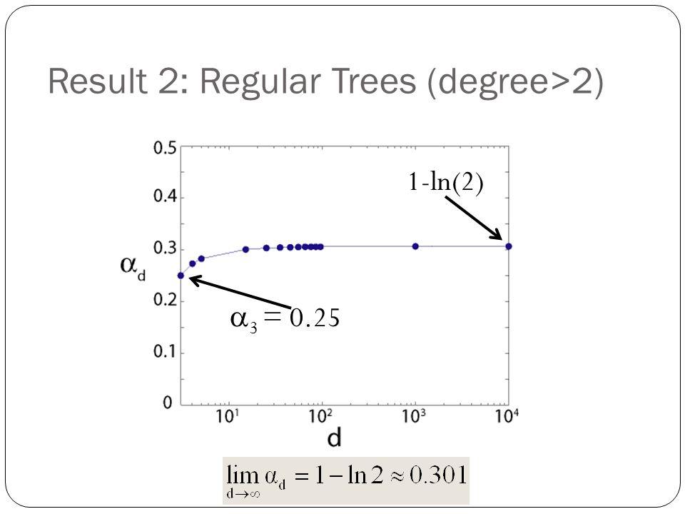 Result 2: Regular Trees (degree>2)  3 = 0.25 1-ln(2)
