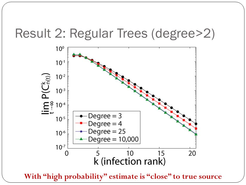 """Result 2: Regular Trees (degree>2) With """"high probability"""" estimate is """"close"""" to true source"""