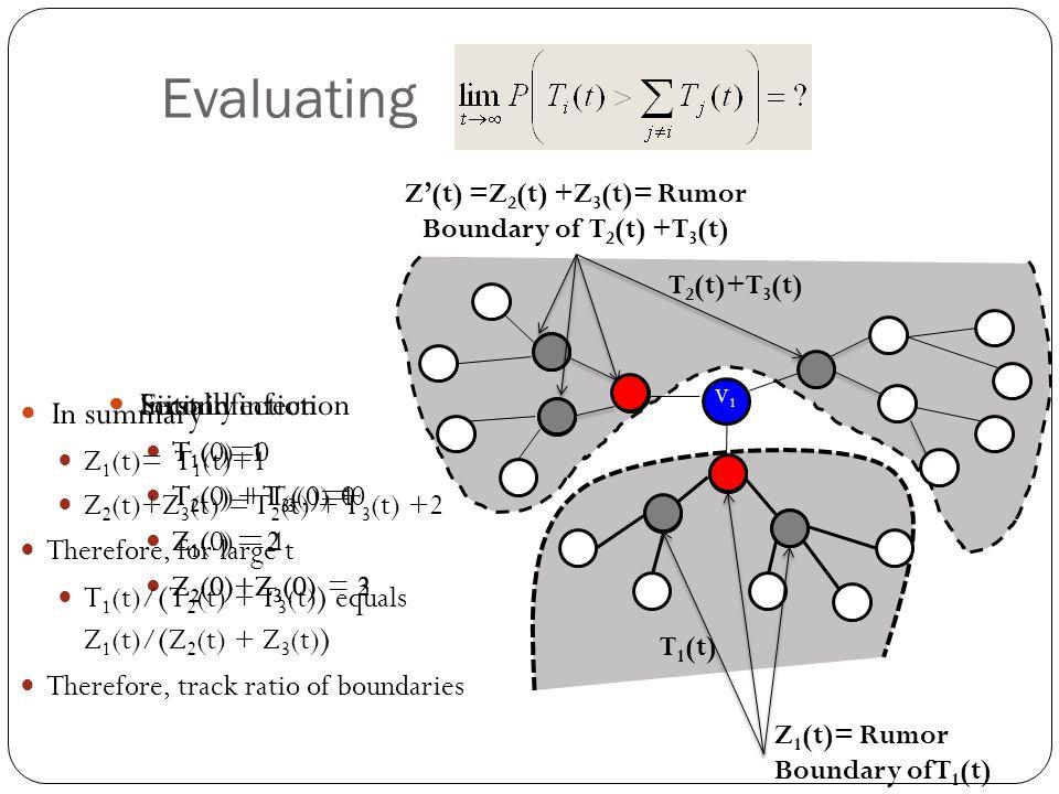 Evaluating V 1 T 1 (t) T 2 (t)+T 3 (t) Z'(t) =Z 2 (t) +Z 3 (t)= Rumor Boundary of T 2 (t) +T 3 (t) Initially T 1 (0)=0 T 2 (0) + T 3 (0)=0 Z 1 (0) = 1 Z 2 (0)+Z 3 (0) = 2 Z 1 (t)= Rumor Boundary of T 1 (t) First infection T 1 (.)=1 T 2 (.) + T 3 (.)=0 Z 1 (.) = 2 Z 2 (0)+Z 3 (0) = 2 Second infection T 1 (.)=1 T 2 (.) + T 3 (.)=1 Z 1 (.) = 2 Z 2 (0)+Z 3 (0) = 3 In summary Z 1 (t)= T 1 (t)+1 Z 2 (t)+Z 3 (t) = T 2 (t) + T 3 (t) +2 Therefore, for large t T 1 (t)/ ( T 2 (t) + T 3 (t) ) equals Z 1 (t)/ ( Z 2 (t) + Z 3 (t) ) Therefore, track ratio of boundaries