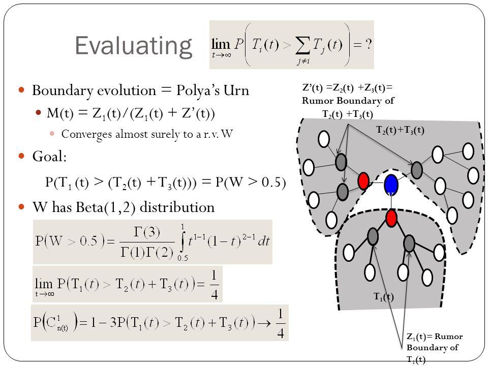 Evaluating V1 V1 T 1 (t) T 2 (t)+T 3 (t) Z'(t) =Z 2 (t) +Z 3 (t)= Rumor Boundary of T 2 (t) +T 3 (t) Z 1 (t)= Rumor Boundary of T 1 (t) Boundary evolu