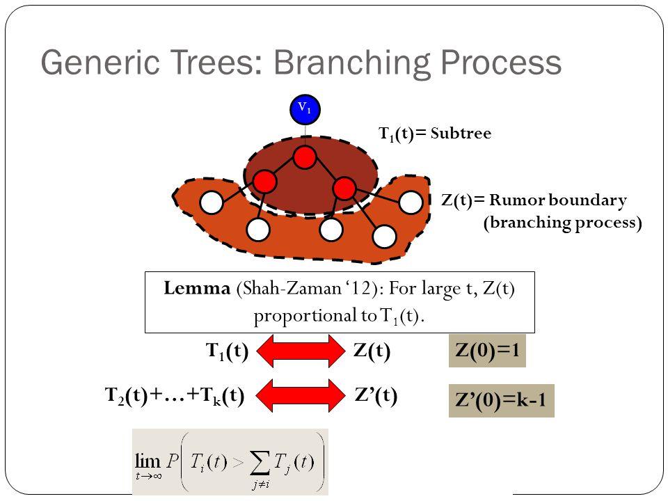 Generic Trees: Branching Process Z'(0)=k-1 Z(0)=1 V 1 T 1 (t)= Subtree Z(t)= Rumor boundary (branching process) Lemma (Shah-Zaman '12): For large t, Z