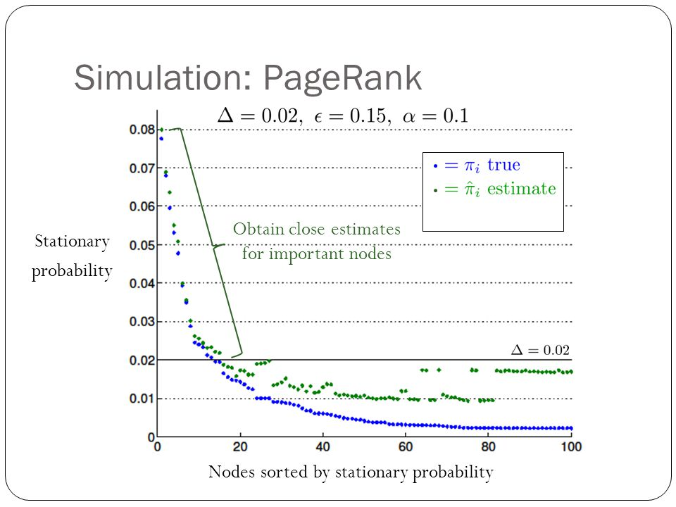 Simulation: PageRank Nodes sorted by stationary probability Stationary probability Obtain close estimates for important nodes