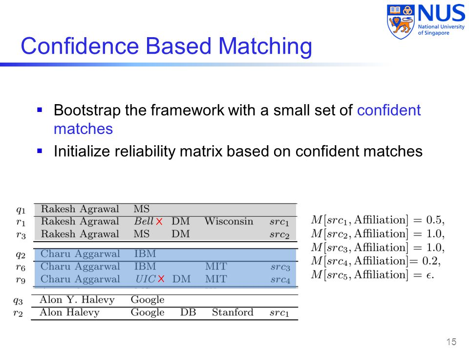 Confidence Based Matching  Bootstrap the framework with a small set of confident matches  Initialize reliability matrix based on confident matches X X 15