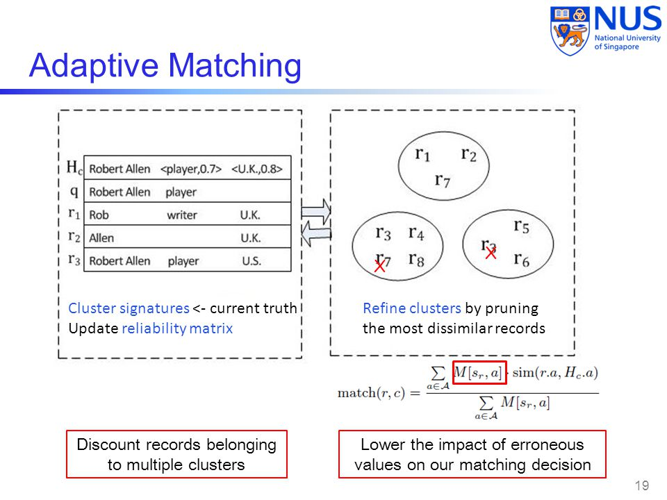 Adaptive Matching 19 Cluster signatures <- current truth Update reliability matrix Refine clusters by pruning the most dissimilar records Discount records belonging to multiple clusters Lower the impact of erroneous values on our matching decision X X