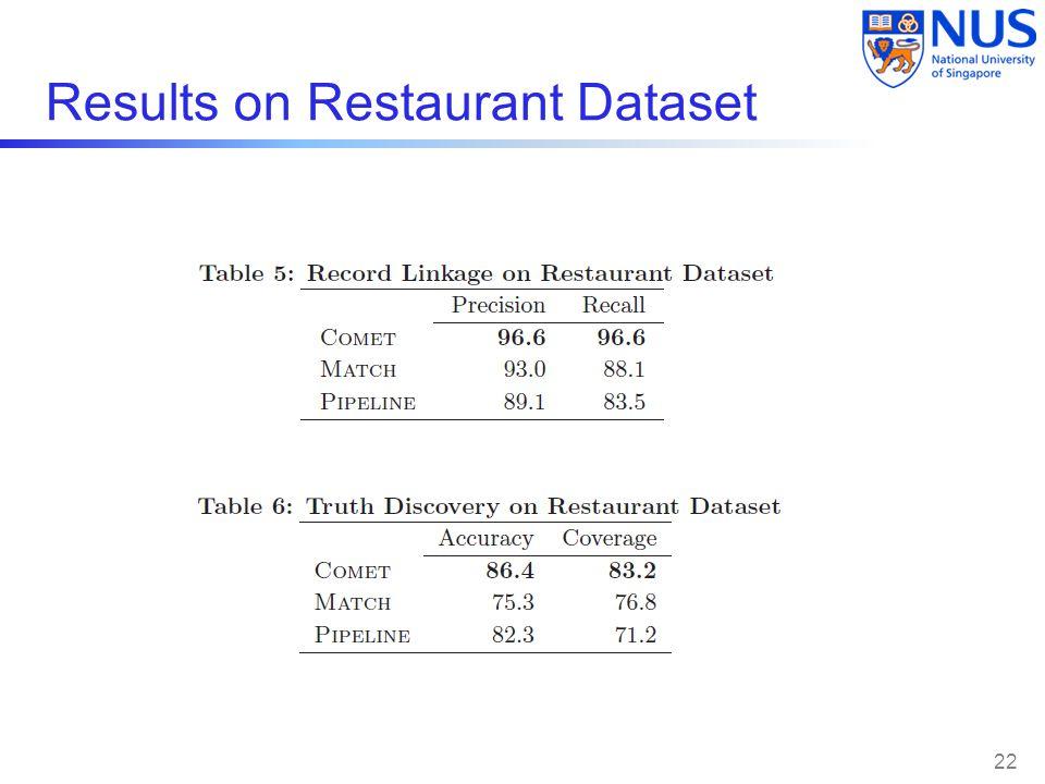 Results on Restaurant Dataset 22