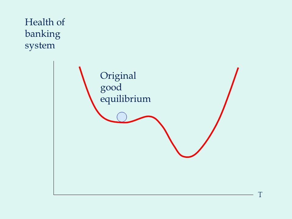 T Original good equilibrium Health of banking system