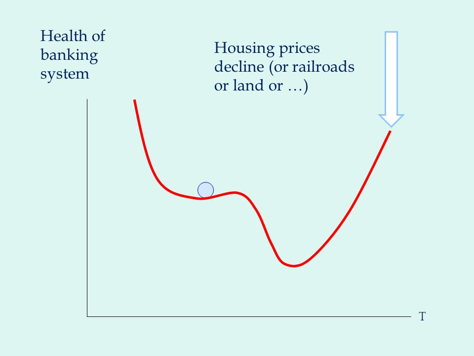T Housing prices decline (or railroads or land or …) Health of banking system